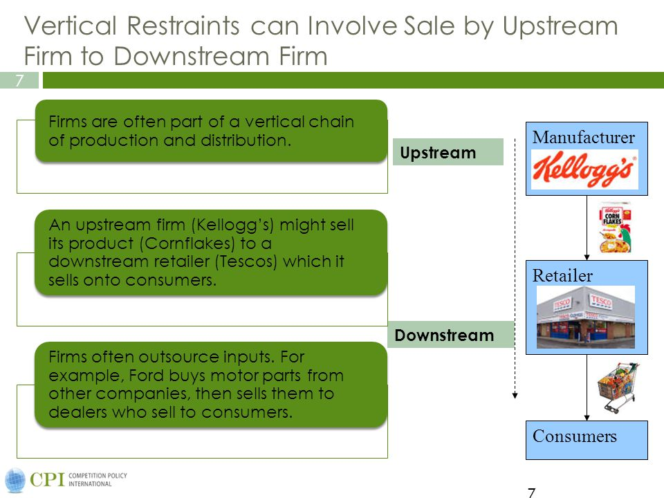7 7 Vertical Restraints can Involve Sale by Upstream Firm to Downstream Firm Manufacturer Retailer Consumers Upstream Downstream Firms are often part