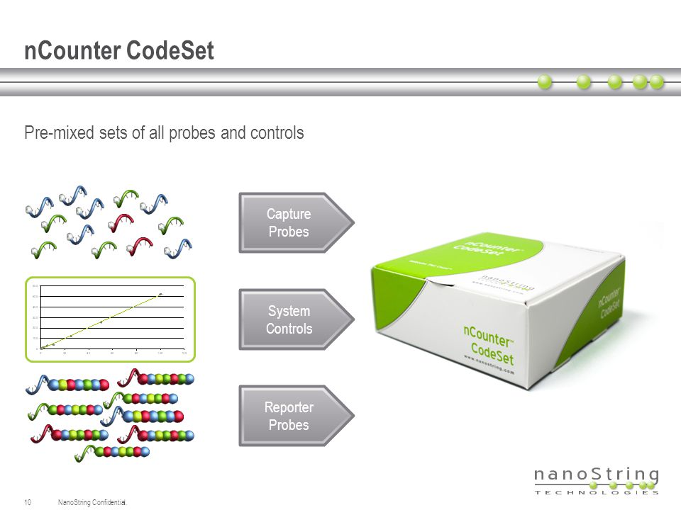 nCounter CodeSet Pre-mixed sets of all probes and controls Capture Probes Reporter Probes System Controls 10NanoString Confidential.