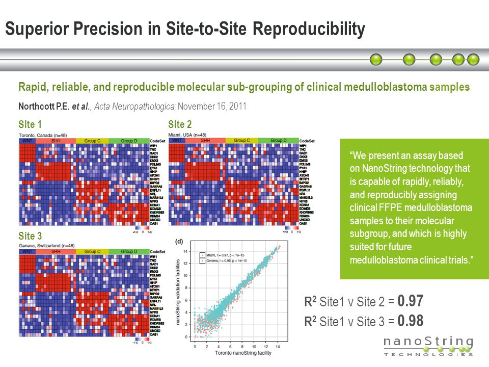 Superior Precision in Site-to-Site Reproducibility Rapid, reliable, and reproducible molecular sub-grouping of clinical medulloblastoma samples Northc
