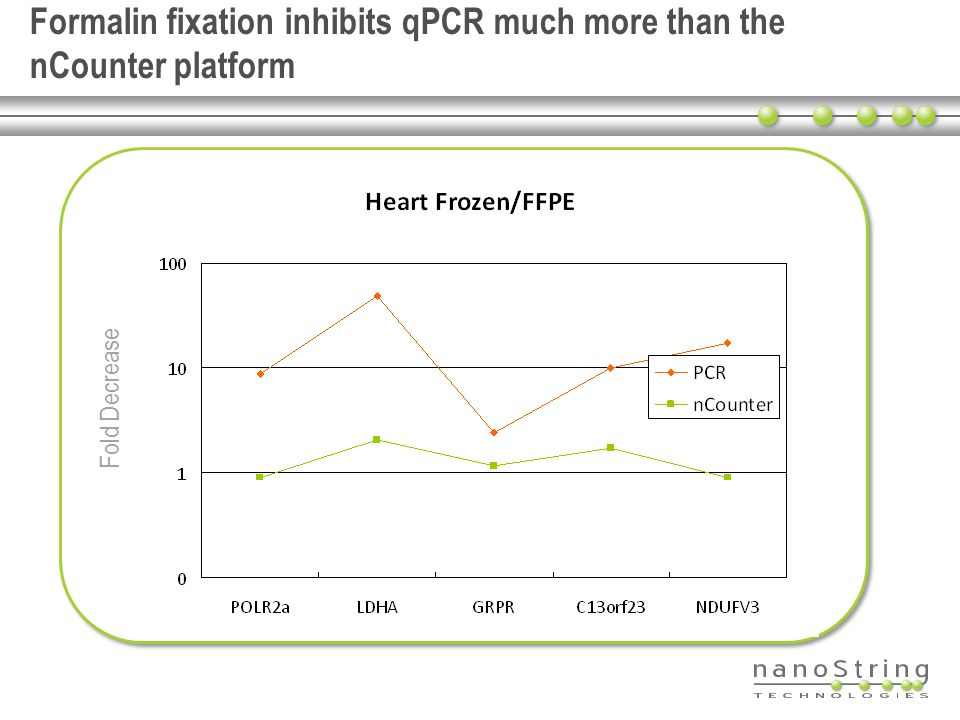 Formalin fixation inhibits qPCR much more than the nCounter platform Fold Decrease