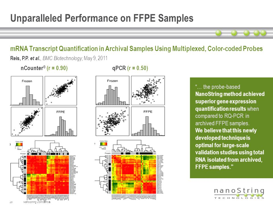 NanoString Confidential.29 Unparalleled Performance on FFPE Samples mRNA Transcript Quantification in Archival Samples Using Multiplexed, Color-coded
