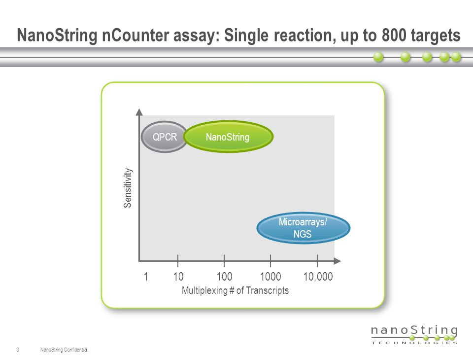 NanoString nCounter assay: Single reaction, up to 800 targets QPCR Microarrays/ NGS Sensitivity Multiplexing # of Transcripts NanoString 3NanoString C