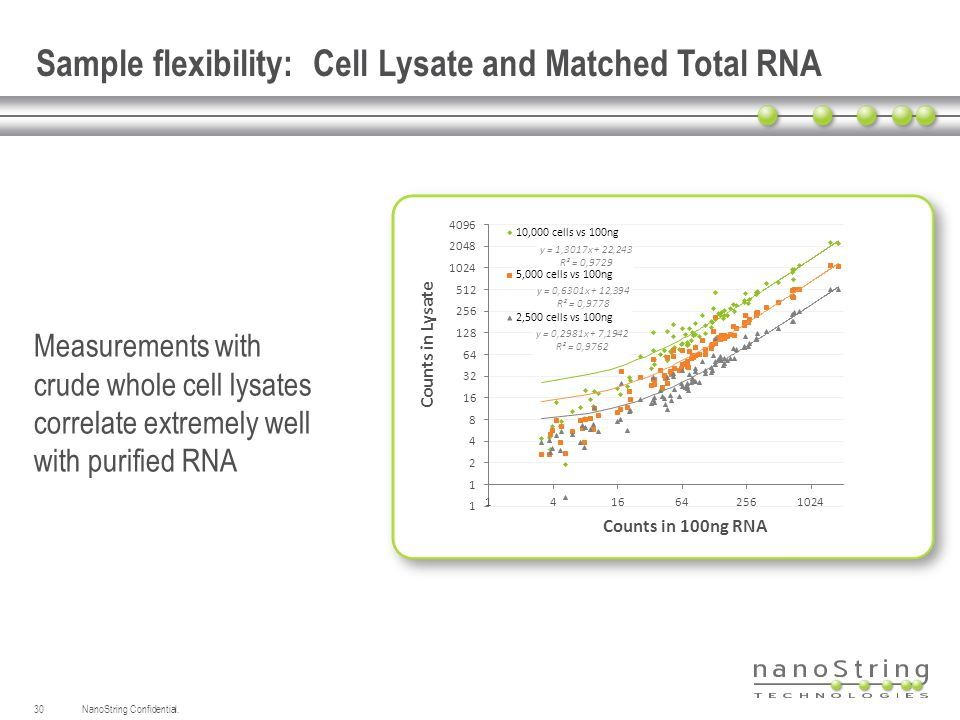 NanoString Confidential.30 Sample flexibility: Cell Lysate and Matched Total RNA Measurements with crude whole cell lysates correlate extremely well w
