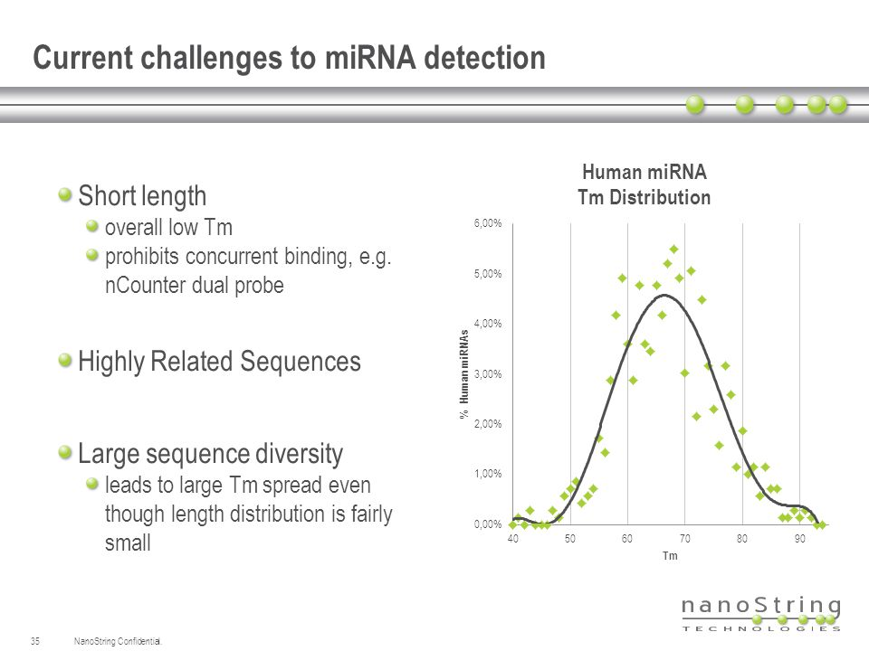 NanoString Confidential.35 Current challenges to miRNA detection Short length overall low Tm prohibits concurrent binding, e.g. nCounter dual probe Hi