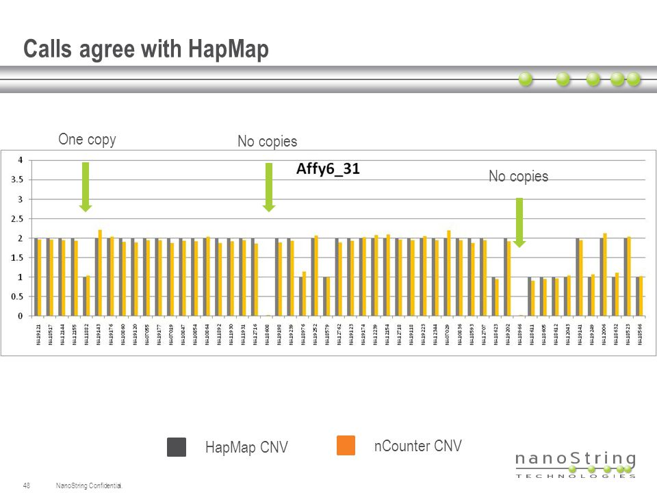 Calls agree with HapMap NanoString Confidential.48 One copy No copies HapMap CNV nCounter CNV