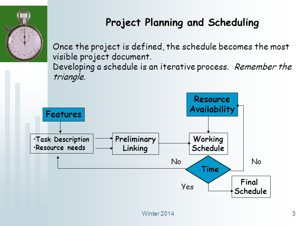 Winter 20143 Project Planning and Scheduling Once the project is defined, the schedule becomes the most visible project document.