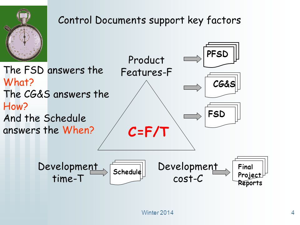 Winter 20144 Development time-T Development cost-C Product Features-F C=F/T Control Documents support key factors PFSDFSDCG&S Schedule Final Project Reports The FSD answers the What.