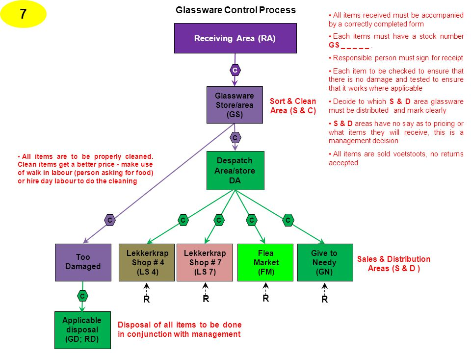 Too Damaged Glassware Control Process Applicable disposal (GD; RD) C CCCC C 7 C All items received must be accompanied by a correctly completed form Each items must have a stock number GS _ _ _ _ _.