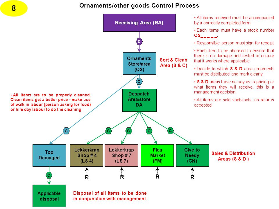 Ornaments/other goods Control Process Applicable disposal C C 8 Despatch Area/store DA Disposal of all items to be done in conjunction with management C All items received must be accompanied by a correctly completed form Each items must have a stock number OS_ _ _ _ _.