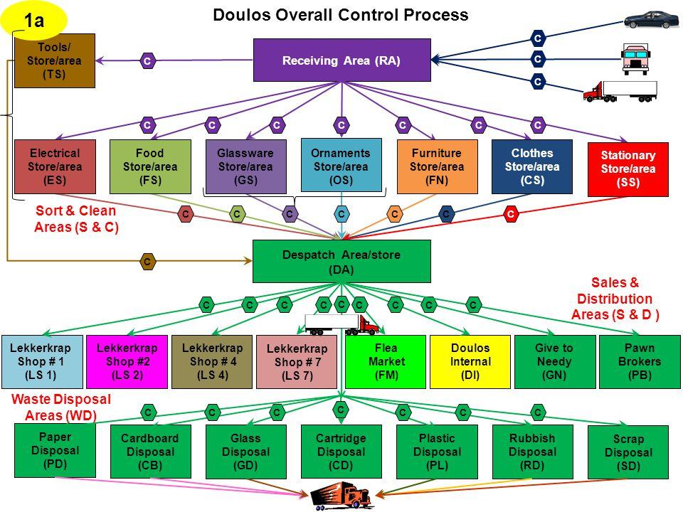 Doulos Overall Control Process CCCCCC C C C C Receiving Area (RA) CCCCCCC C Plastic Disposal (PL) Paper Disposal (PD) Cardboard Disposal (CB) Glass Disposal (GD) Rubbish Disposal (RD) Scrap Disposal (SD) Cartridge Disposal (CD) Tools/ Store/area (TS) Glassware Store/area (GS) Furniture Store/area (FN) Electrical Store/area (ES) Food Store/area (FS) Clothes Store/area (CS) Ornaments Store/area (OS) Stationary Store/area (SS) Sort & Clean Areas (S & C) Lekkerkrap Shop # 4 (LS 4) Flea Market (FM) Lekkerkrap Shop # 7 (LS 7) Give to Needy (GN) Pawn Brokers (PB) Lekkerkrap Shop #2 (LS 2) Lekkerkrap Shop # 1 (LS 1) Doulos Internal (DI) Sales & Distribution Areas (S & D ) Waste Disposal Areas (WD) Despatch Area/store (DA) 1a CCCCCCCC CCCCCC C C C