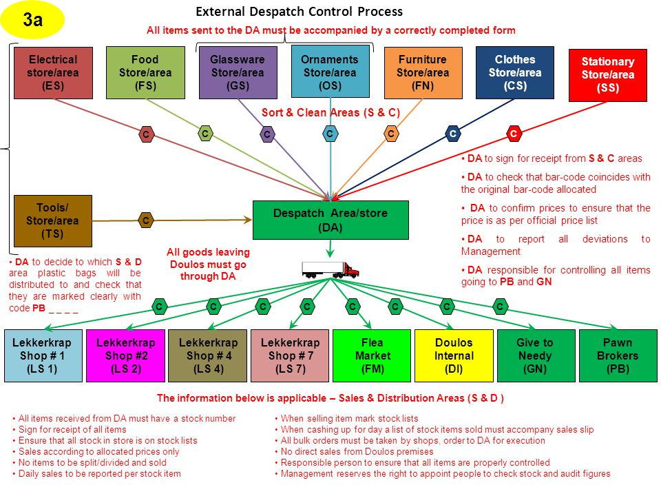 External Despatch Control Process 3a Lekkerkrap Shop # 4 (LS 4) Flea Market (FM) Lekkerkrap Shop # 7 (LS 7) Give to Needy (GN) Pawn Brokers (PB) Lekkerkrap Shop #2 (LS 2) Lekkerkrap Shop # 1 (LS 1) Doulos Internal (DI) CCCCCCCC Despatch Area/store (DA) All goods leaving Doulos must go through DA DA to sign for receipt from S & C areas DA to check that bar-code coincides with the original bar-code allocated DA to confirm prices to ensure that the price is as per official price list DA to report all deviations to Management DA responsible for controlling all items going to PB and GN All items sent to the DA must be accompanied by a correctly completed form All items received from DA must have a stock number Sign for receipt of all items Ensure that all stock in store is on stock lists Sales according to allocated prices only No items to be split/divided and sold Daily sales to be reported per stock item When selling item mark stock lists When cashing up for day a list of stock items sold must accompany sales slip All bulk orders must be taken by shops, order to DA for execution No direct sales from Doulos premises Responsible person to ensure that all items are properly controlled Management reserves the right to appoint people to check stock and audit figures The information below is applicable – Sales & Distribution Areas (S & D ) Glassware Store/area (GS) Furniture Store/area (FN) Electrical store/area (ES) Food Store/area (FS) Clothes Store/area (CS) Ornaments Store/area (OS) Stationary Store/area (SS) Tools/ Store/area (TS) CCC C C C C C Sort & Clean Areas (S & C) DA to decide to which S & D area plastic bags will be distributed to and check that they are marked clearly with code PB _ _ _ _