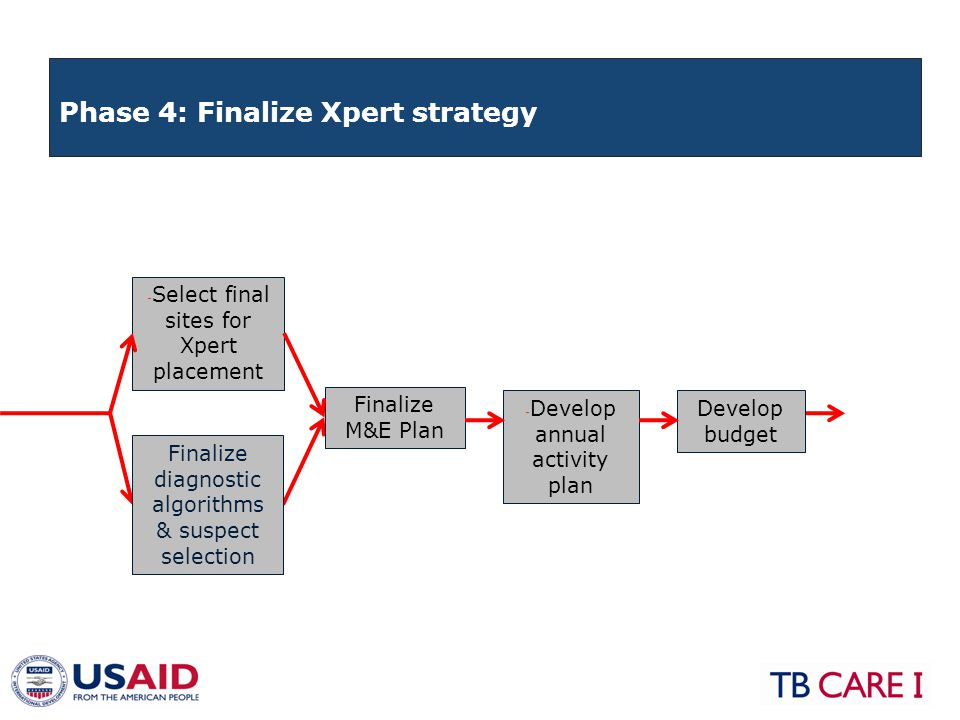 Finalize M&E Plan - Select final sites for Xpert placement Finalize diagnostic algorithms & suspect selection - Develop annual activity plan Develop budget Phase 4: Finalize Xpert strategy