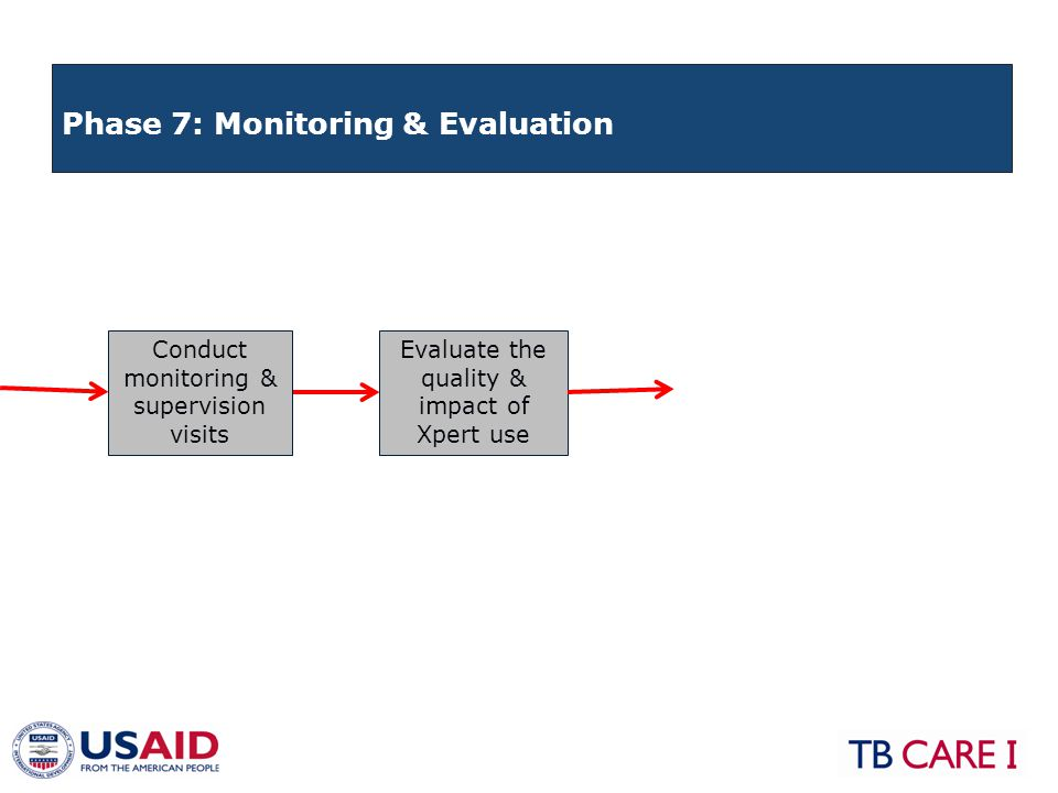 Conduct monitoring & supervision visits Evaluate the quality & impact of Xpert use Phase 7: Monitoring & Evaluation