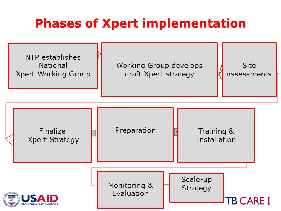 Phase 1: Introduction ActivitiesExpected outcomes -Conduct laboratory renovations -Develop clinical protocols -Revise registers & request forms -Develop site reporting template (M&E) -Develop SOPs -Develop training plan -Develop a supervision plan -Finalize procurement -Set-up a cartridge supply system -Develop a maintenance plan -Develop waste-management plan Lab renovations completed, documents and lab support systems (maintenance, supervision etc) developed Phase 5: Preparation