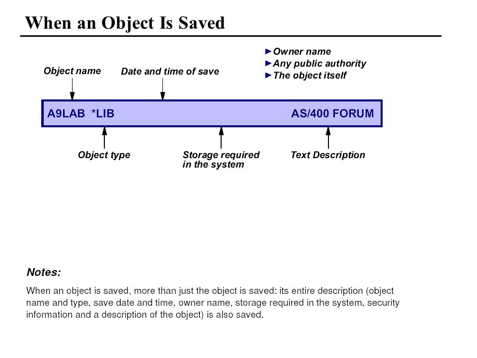 When an Object Is Saved