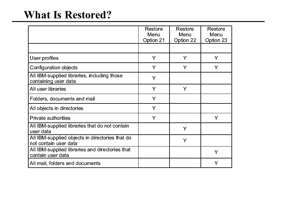 What Is Restored?
