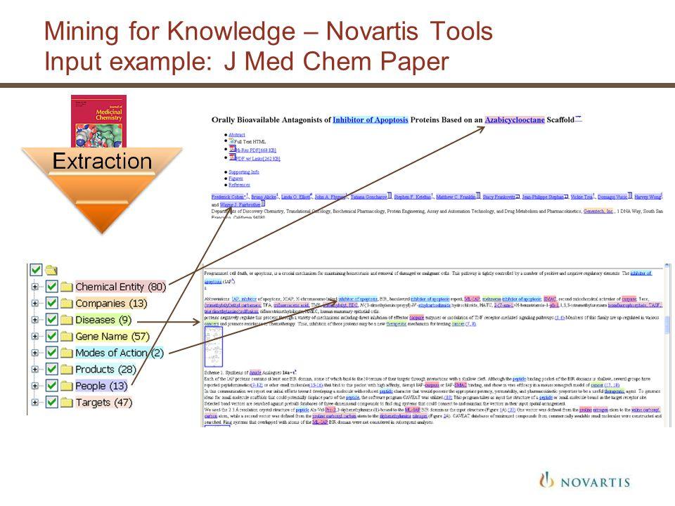 Mining for Knowledge – Novartis Tools Input example: J Med Chem Paper