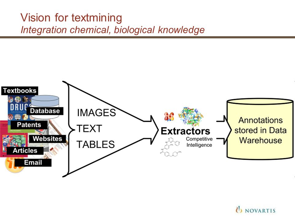 Vision for textmining Integration chemical, biological knowledge