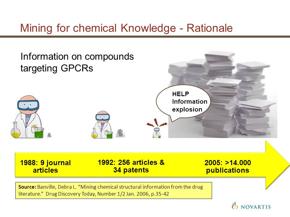 Mining for chemical Knowledge - Rationale Information on compounds targeting GPCRs HELP Information explosion Source: Banville, Debra L. Mining chemic
