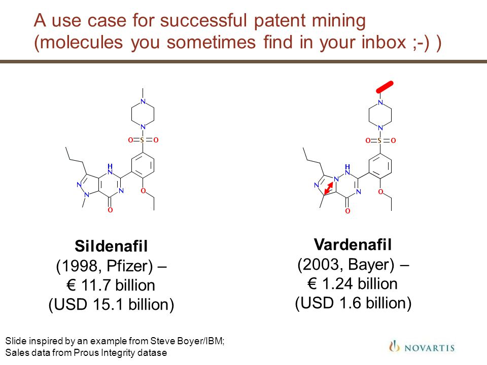 A use case for successful patent mining (molecules you sometimes find in your inbox ;-) ) Vardenafil (2003, Bayer) – 1.24 billion (USD 1.6 billion) Sildenafil (1998, Pfizer) – 11.7 billion (USD 15.1 billion) Slide inspired by an example from Steve Boyer/IBM; Sales data from Prous Integrity datase