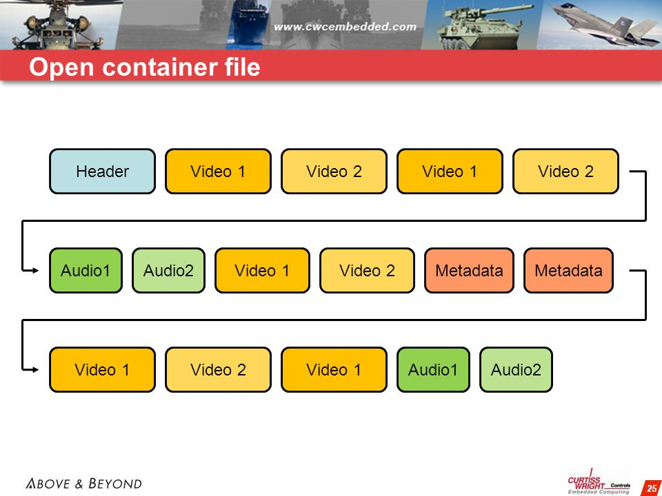 25 Open container file HeaderVideo 1Video 2Video 1Video 2 Audio1Audio2Video 1Video 2Metadata Video 1Video 2Video 1Audio1Audio2