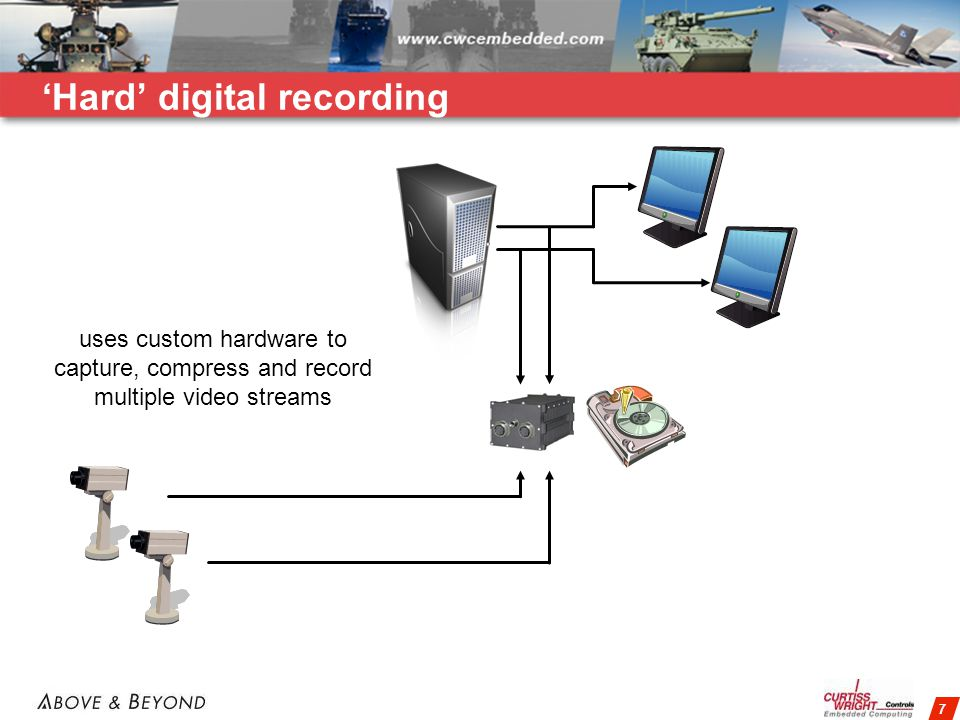7 Hard digital recording uses custom hardware to capture, compress and record multiple video streams