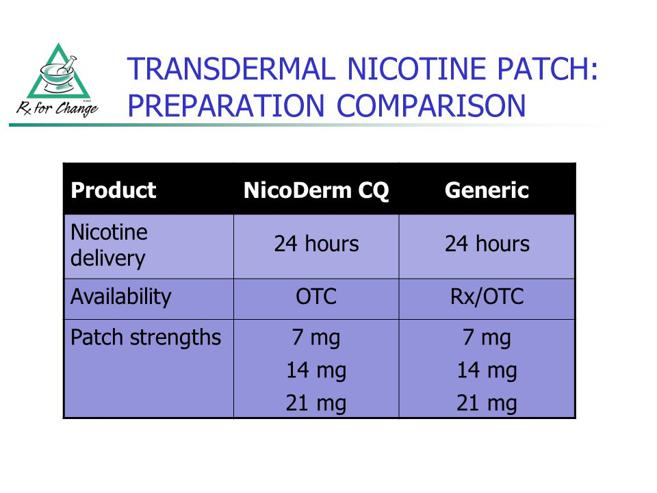 TRANSDERMAL NICOTINE PATCH: PREPARATION COMPARISON ProductNicoDerm CQGeneric Nicotine delivery 24 hours AvailabilityOTCRx/OTC Patch strengths7 mg 14 m