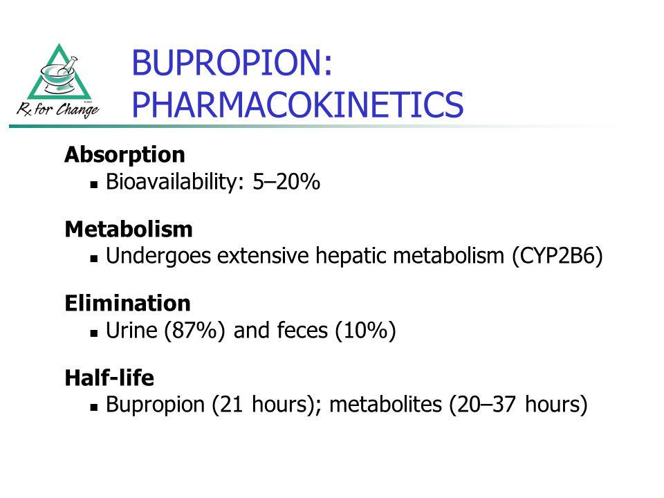 BUPROPION: PHARMACOKINETICS Absorption Bioavailability: 5–20% Metabolism Undergoes extensive hepatic metabolism (CYP2B6) Elimination Urine (87%) and f