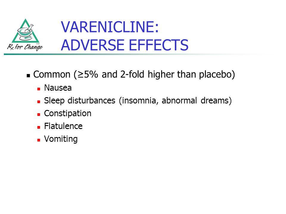 VARENICLINE: ADVERSE EFFECTS Common (5% and 2-fold higher than placebo) Nausea Sleep disturbances (insomnia, abnormal dreams) Constipation Flatulence