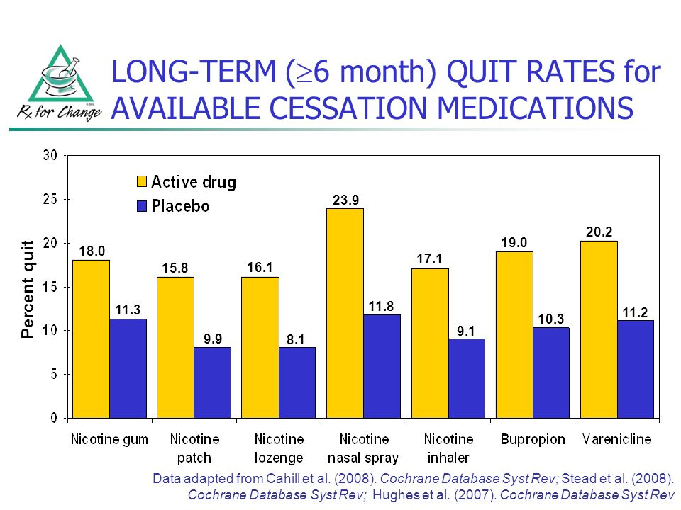 LONG-TERM ( 6 month) QUIT RATES for AVAILABLE CESSATION MEDICATIONS Data adapted from Cahill et al. (2008). Cochrane Database Syst Rev; Stead et al. (