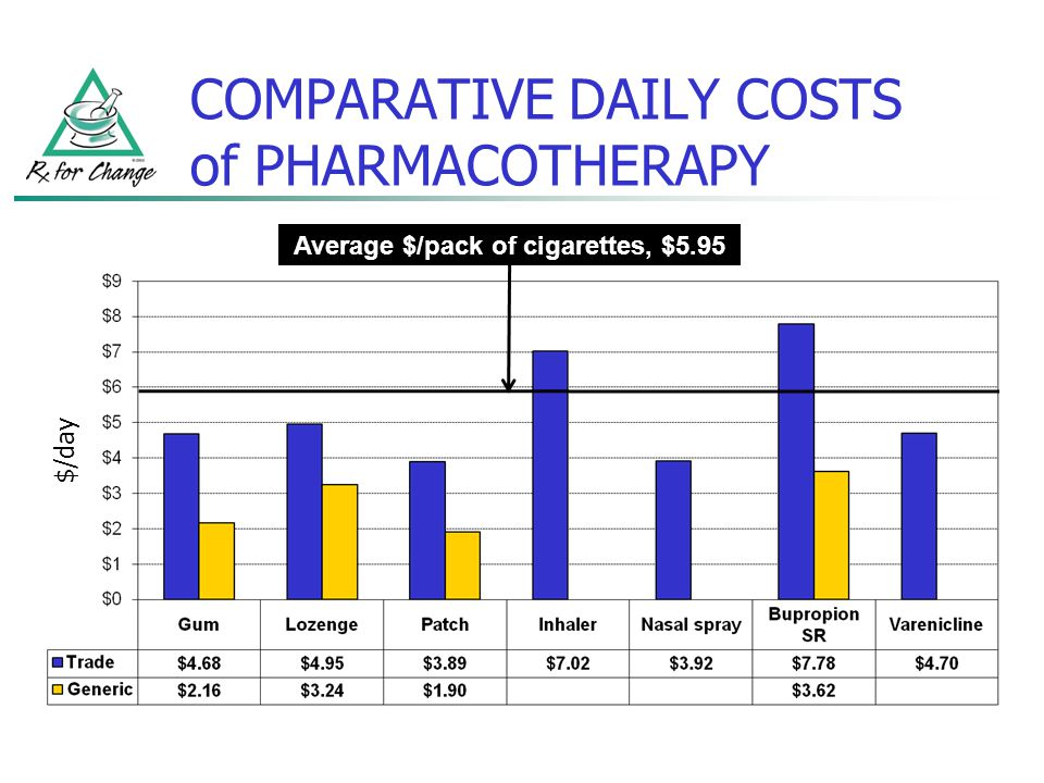 COMPARATIVE DAILY COSTS of PHARMACOTHERAPY $/day Average $/pack of cigarettes, $5.95