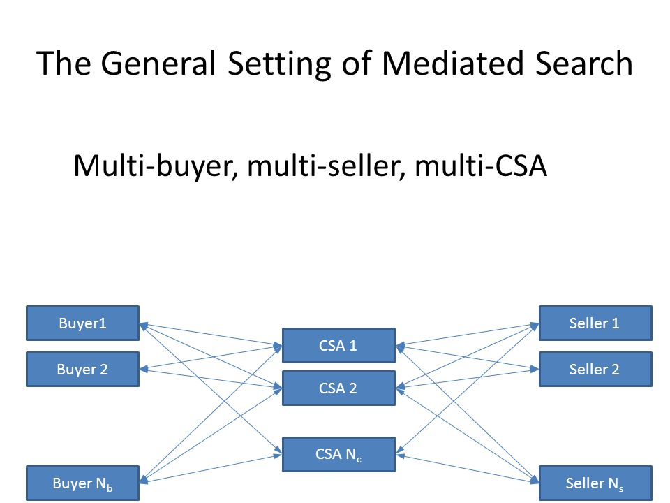 The General Setting of Mediated Search Seller 1 Seller 2 Buyer1 Buyer 2 Buyer N b CSA 1 CSA 2 Seller N s CSA N c Multi-buyer, multi-seller, multi-CSA