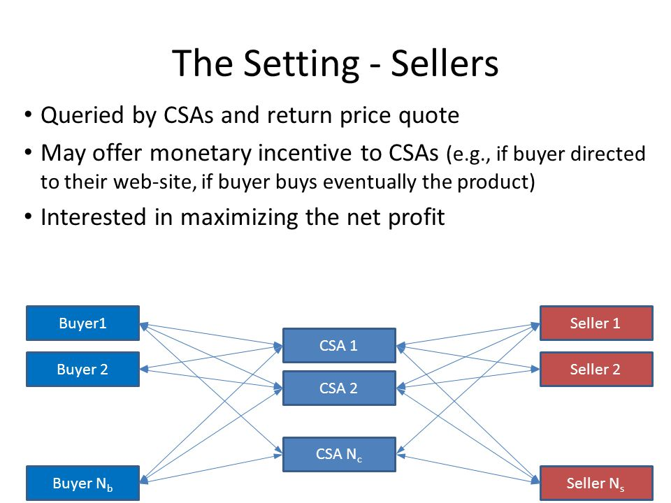 The Setting - Sellers Seller 1 Seller 2 Buyer1 Buyer 2 Buyer N b CSA 1 CSA 2 Seller N s CSA N c Queried by CSAs and return price quote May offer monetary incentive to CSAs (e.g., if buyer directed to their web-site, if buyer buys eventually the product) Interested in maximizing the net profit