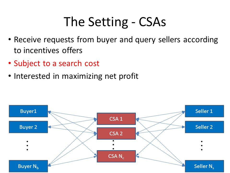 The Setting - CSAs Seller 1 Seller 2 Buyer1 Buyer 2 Buyer N b CSA 1 CSA 2 Seller N s CSA N c Receive requests from buyer and query sellers according to incentives offers Subject to a search cost Interested in maximizing net profit