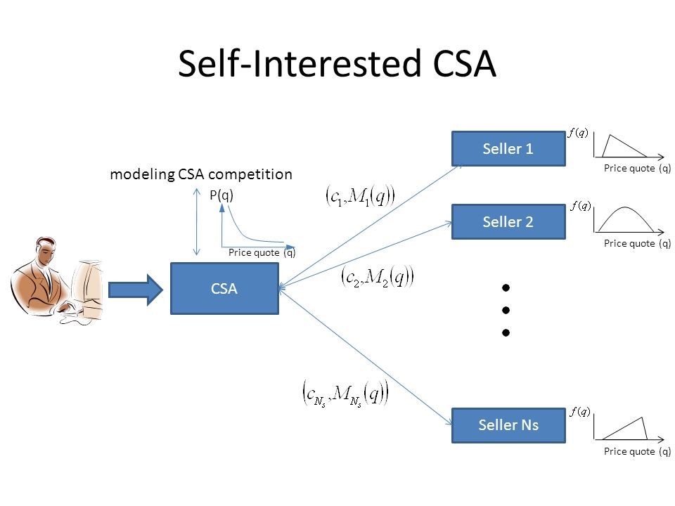 Self-Interested CSA CSA modeling CSA competition P(q) Price quote (q) Seller 1 Seller 2 Seller Ns Price quote (q)