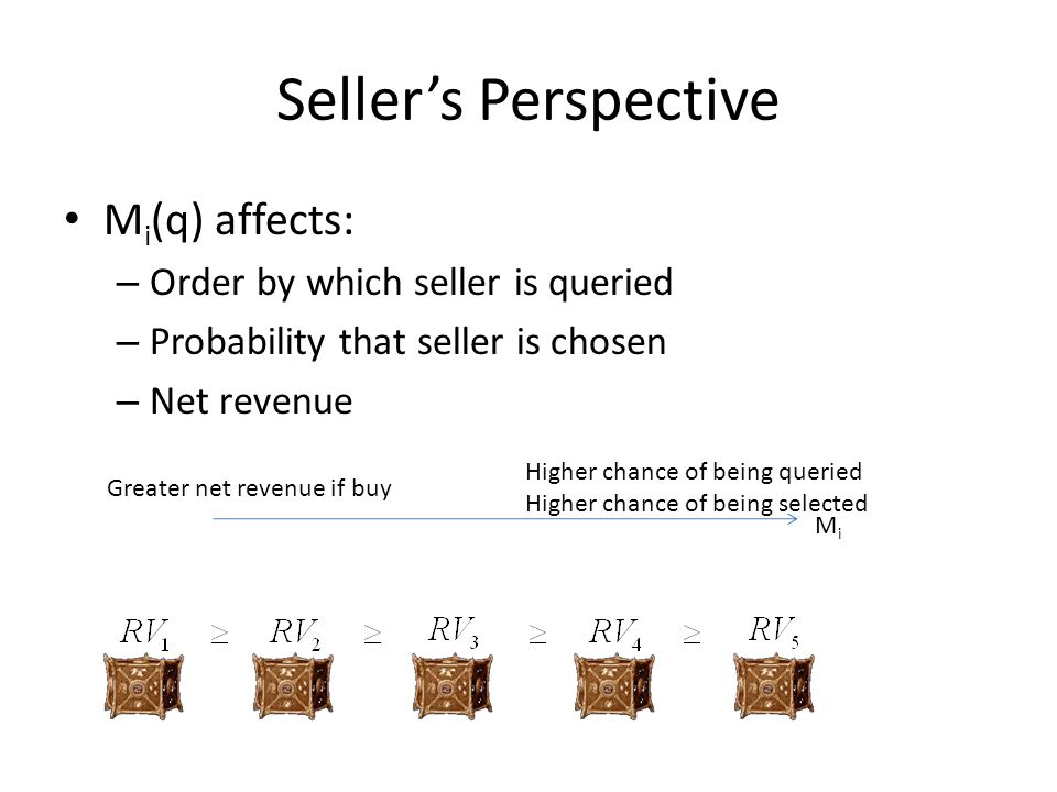 Sellers Perspective M i (q) affects: – Order by which seller is queried – Probability that seller is chosen – Net revenue MiMi Greater net revenue if buy Higher chance of being queried Higher chance of being selected