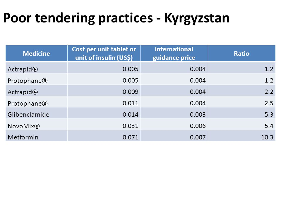 High tender prices compared to international prices Poor tendering practices - Kyrgyzstan Medicine Cost per unit tablet or unit of insulin (US$) International guidance price Ratio Actrapid Protophane Actrapid Protophane Glibenclamide NovoMix Metformin