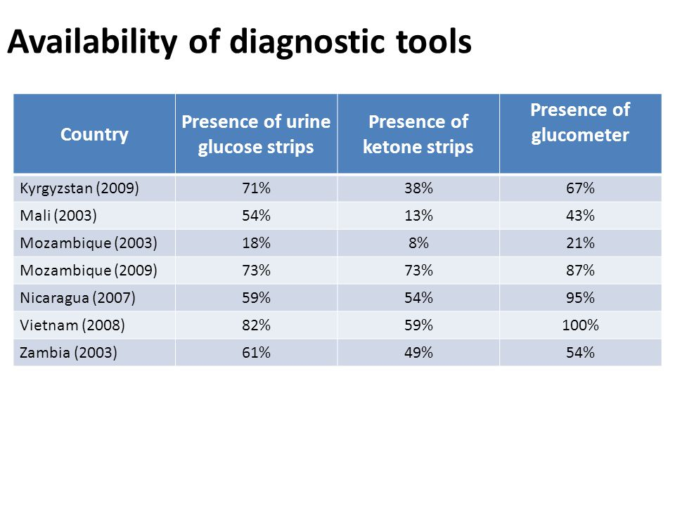 Availability of diagnostic tools Country Presence of urine glucose strips Presence of ketone strips Presence of glucometer Kyrgyzstan (2009)71%38%67% Mali (2003)54%13%43% Mozambique (2003)18%8%21% Mozambique (2009)73% 87% Nicaragua (2007)59%54%95% Vietnam (2008)82%59%100% Zambia (2003)61%49%54%