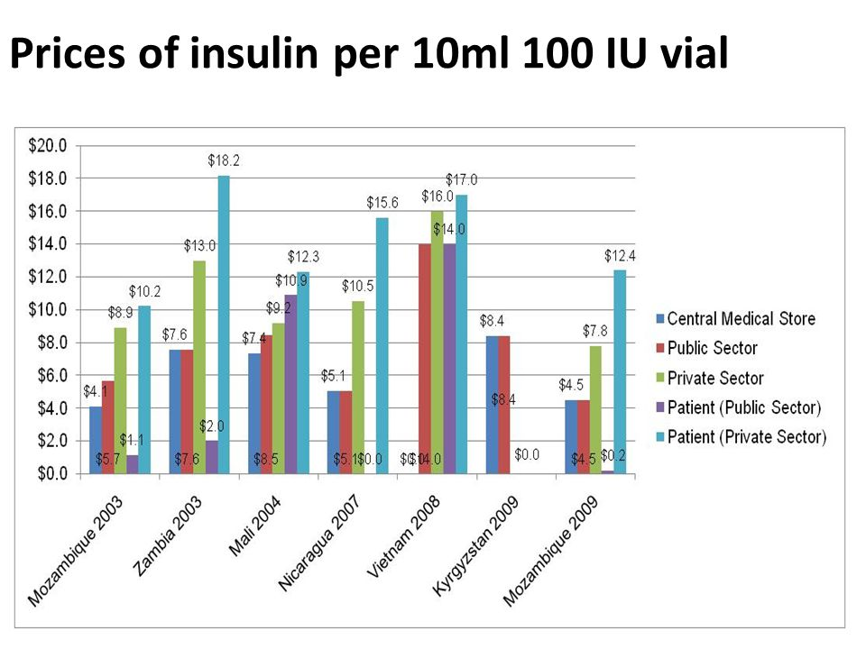 Prices of insulin per 10ml 100 IU vial