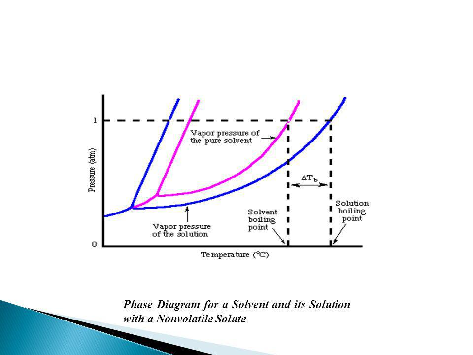 Phase Diagram for a Solvent and its Solution with a Nonvolatile Solute