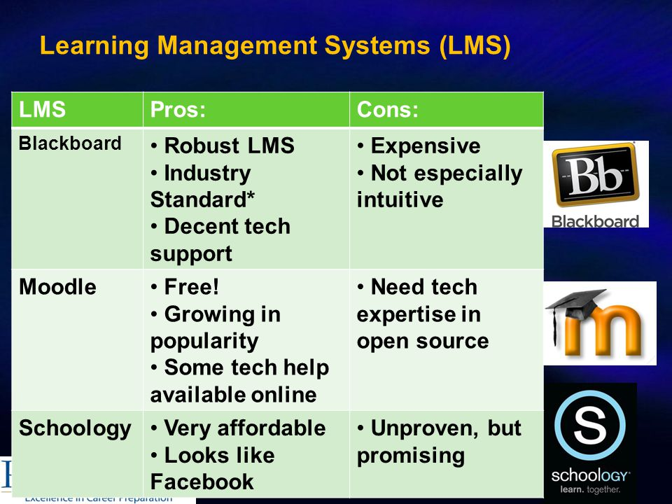 Learning Management Systems (LMS) LMSPros:Cons: Blackboard Robust LMS Industry Standard* Decent tech support Expensive Not especially intuitive Moodle Free.