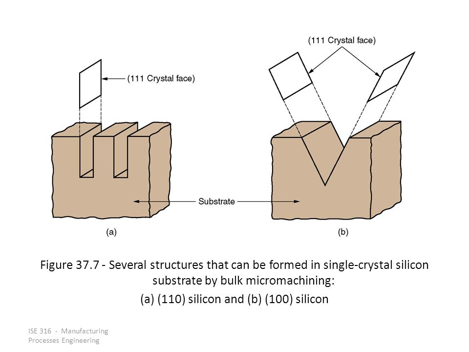 ISE 316 - Manufacturing Processes Engineering Figure 37.7 - Several structures that can be formed in single-crystal silicon substrate by bulk micromac