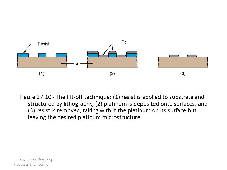 ISE 316 - Manufacturing Processes Engineering Figure 37.10 - The lift-off technique: (1) resist is applied to substrate and structured by lithography,
