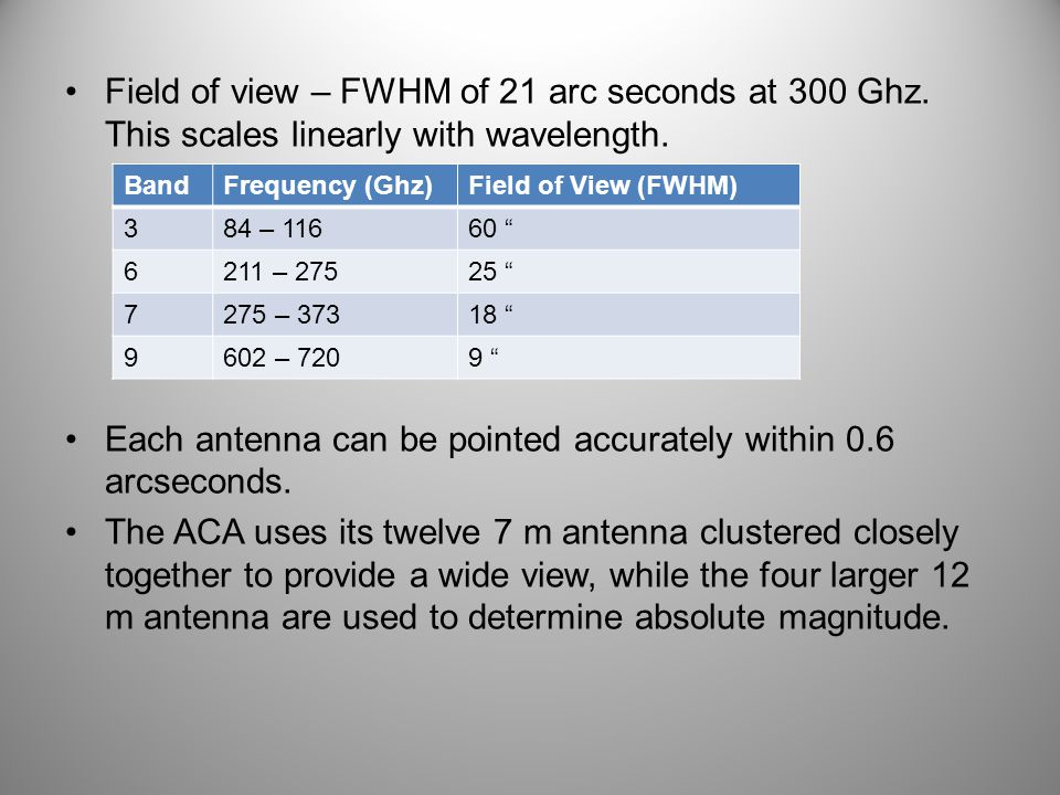 Field of view – FWHM of 21 arc seconds at 300 Ghz.