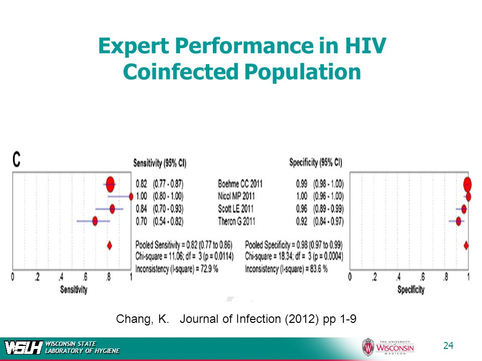 WISCONSIN STATE LABORATORY OF HYGIENE Expert Performance in HIV Coinfected Population 24 Chang, K. Journal of Infection (2012) pp 1-9