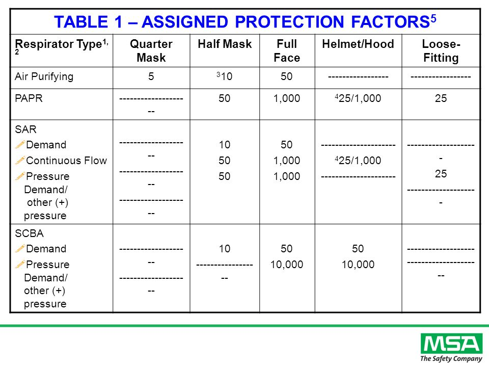 TABLE 1 – ASSIGNED PROTECTION FACTORS 5 Respirator Type 1, 2 Quarter Mask Half MaskFull Face Helmet/HoodLoose- Fitting Air Purifying5 3 1050----------------- PAPR------------------ -- 501,000 4 25/1,00025 SAR !Demand !Continuous Flow !Pressure Demand/ other (+) pressure ------------------ -- 10 50 1,000 --------------------- 4 25/1,000 --------------------- ------------------- - 25 ------------------- - SCBA !Demand !Pressure Demand/ other (+) pressure ------------------ -- 10 ---------------- -- 50 10,000 50 10,000 ------------------- ------------------- --