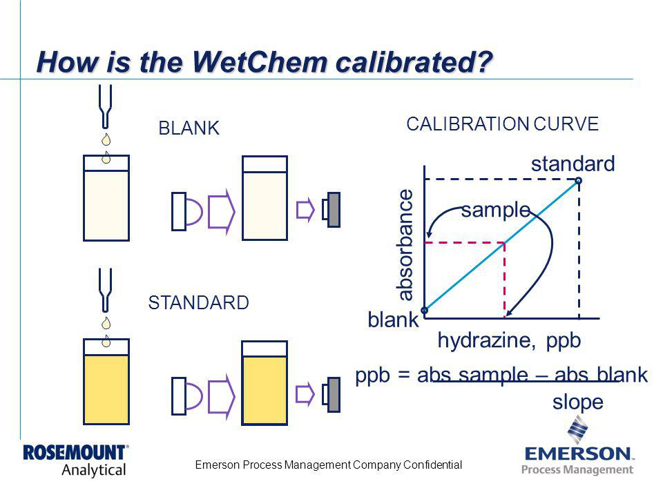 Emerson Process Management Company Confidential How is the WetChem calibrated? BLANK STANDARD hydrazine, ppb absorbance blank standard sample CALIBRAT