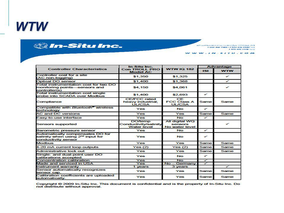 Emerson Process Management Company Confidential WTWWTW