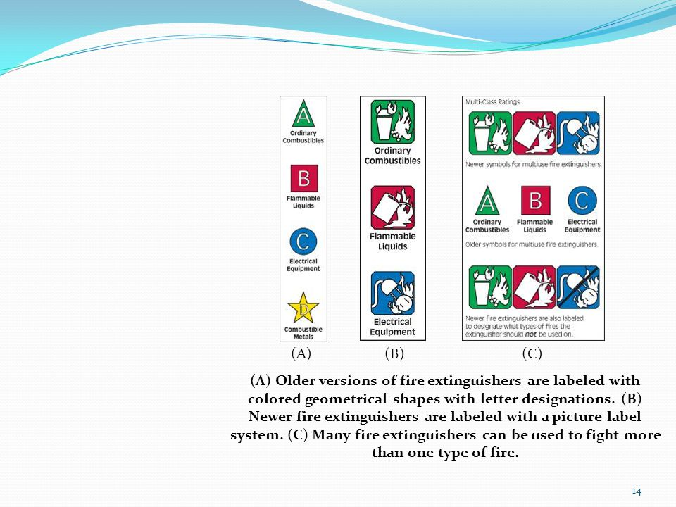 (A) Older versions of fire extinguishers are labeled with colored geometrical shapes with letter designations. (B) Newer fire extinguishers are labele