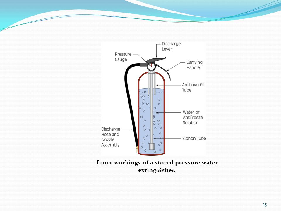 Inner workings of a stored pressure water extinguisher. 15